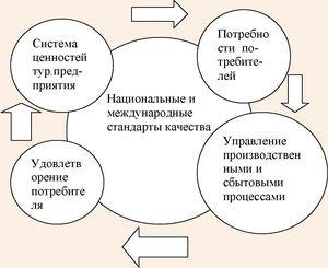 Модель управления качеством туристической услуги