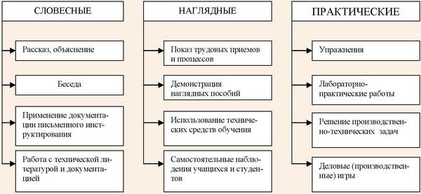 Классификация методов производственного обучения