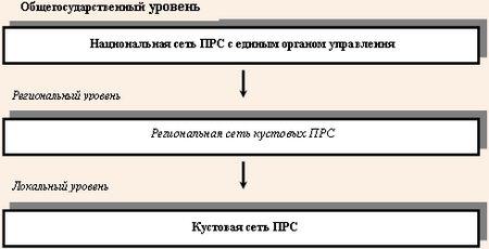Иерархическая структура ПРС