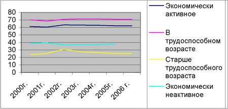 Структура экономически активного населения АР Крым за период 2000-2006 гг.