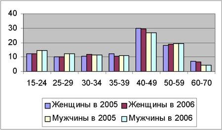 Диаграмма сравнения половозрастных уровней экономически активного населения Крыма в 2005-2006 гг.