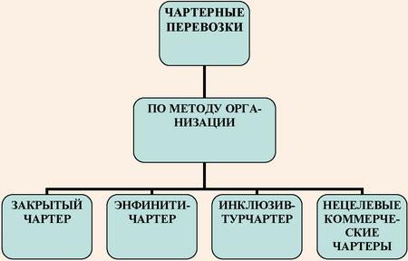 Классификационная модель чартеров по методу организации