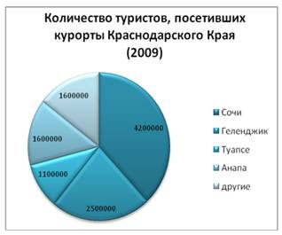 Количество туристов, посетивших курорты Краснодарского края (2009)