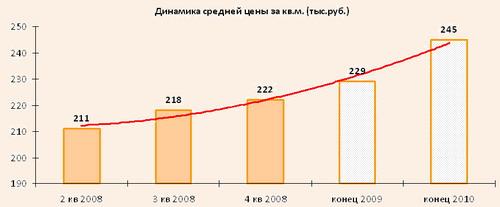 Динамика средней цены за кв.м. (тыс.руб.)